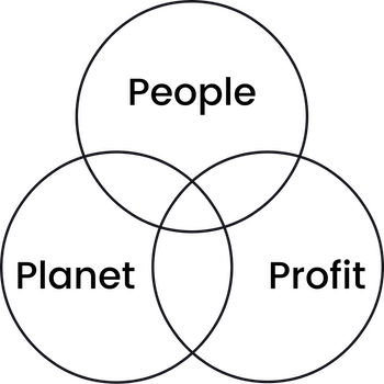 People Planet Profit Venn diagram